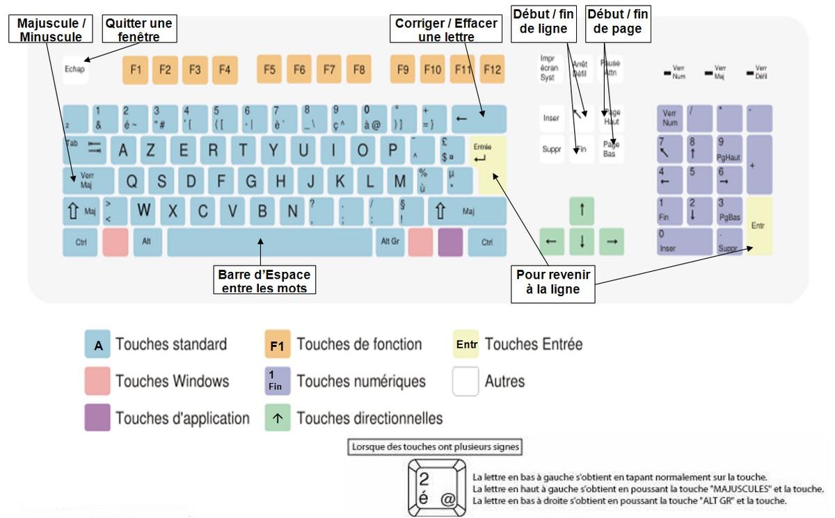 D couverte du traitement de texte openoffice writer for Les parties du clavier