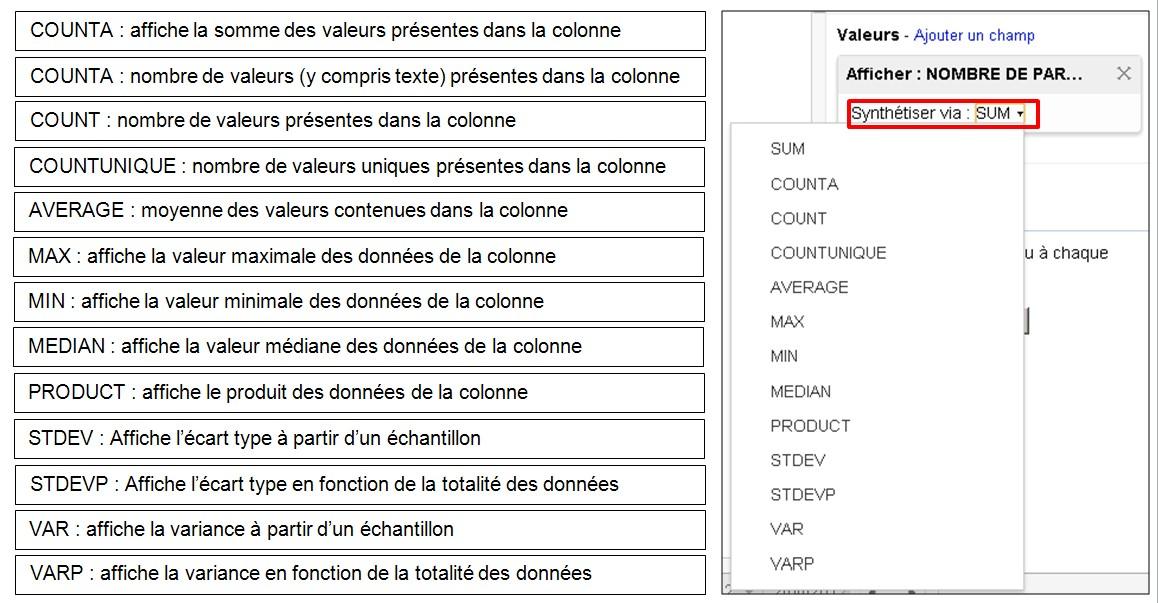 Tableaux croises dynamiques Google Drive - modifier la fonction d'analyse des données