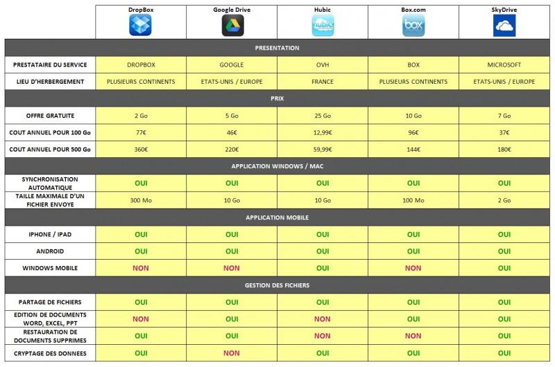 Comparatif des solutions de sauvegarde en ligne ou a domicile - comparatif des solutions en ligne