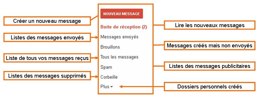 Les dossiers de Gmail