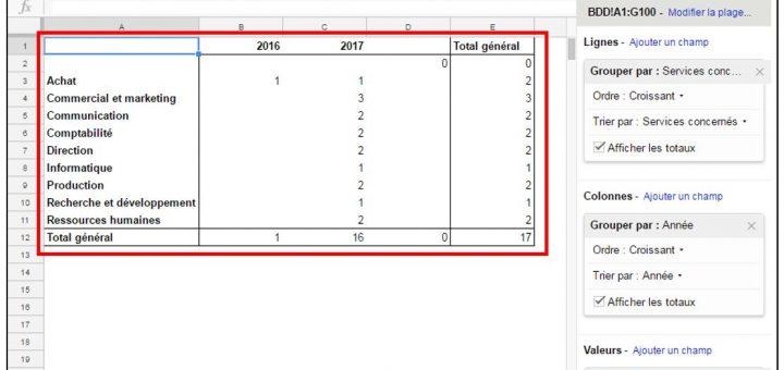 Tableau croisé dynamique exploitant les données par année